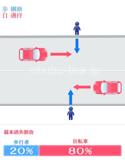 ない 横断 交差点 の 歩道